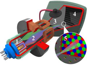 Tubo a raggi catodici. Struttura e funzione, dettagli, schermate a colori,  configurazione